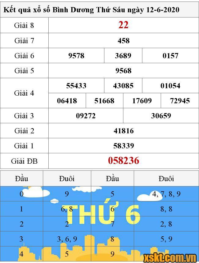 Kết Quả Xổ Số Binh Dương Ngay 12 6 2020 Xsbd 12 6