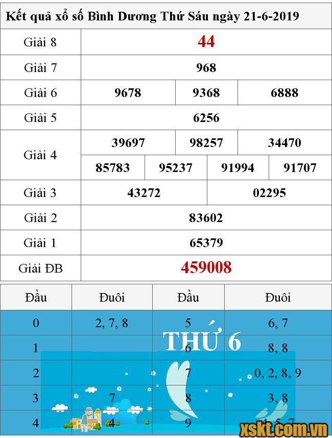 Kết Quả Xổ Số Binh Dương Ngay 21 6 2019 Xsbd 21 6