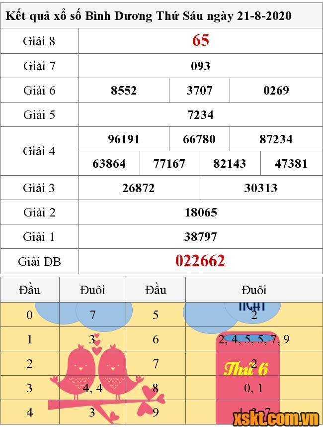 Kết Quả Xổ Số Binh Dương Ngay 21 8 2020 Xsbd 21 8