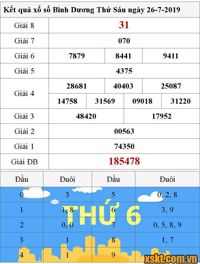 Kết Quả Xổ Số Binh Dương Ngay 26 7 2019 Xsbd 26 7