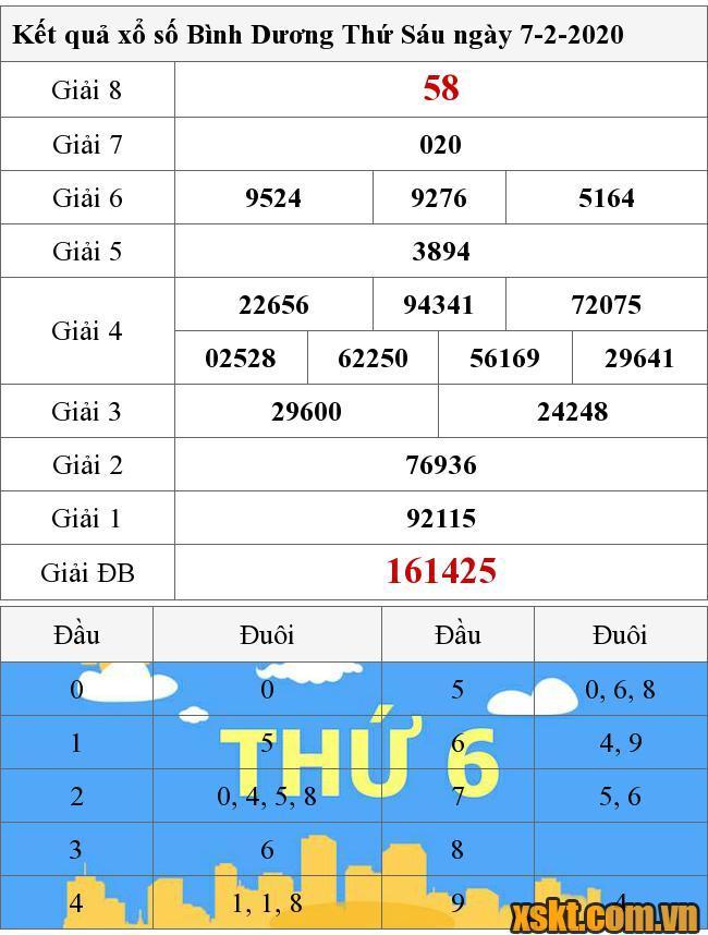 Kết Quả Xổ Số Binh Dương Ngay 7 2 2020 Xsbd 7 2
