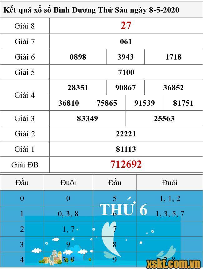 Kết Quả Xổ Số Binh Dương Ngay 8 5 2020 Xsbd 8 5
